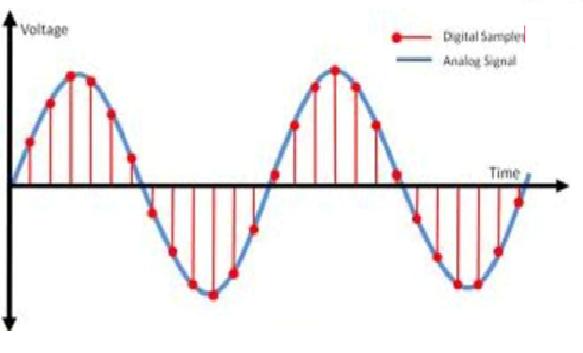 Audio Over IP-Dante Standard